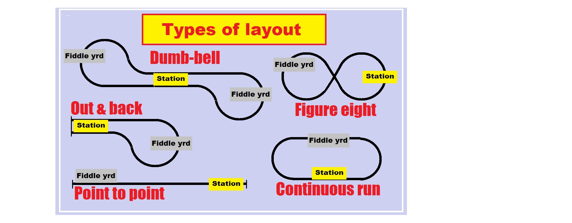 What different types of layout are there?